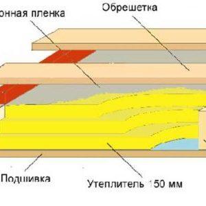 Покрівельний пиріг під металочерепицю: пристрій і монтаж