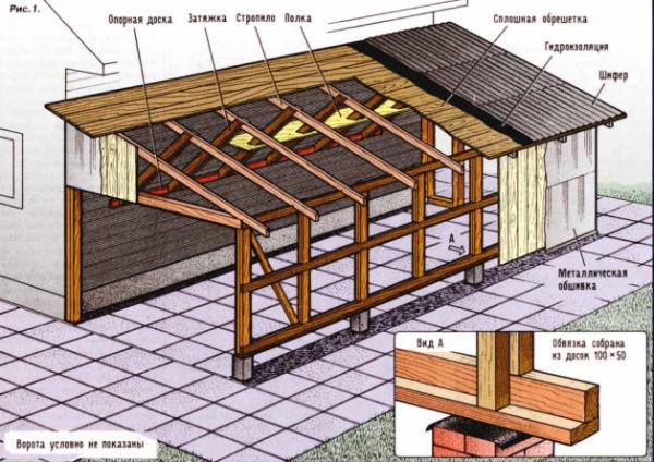 Строим крыша гаража своими руками 15