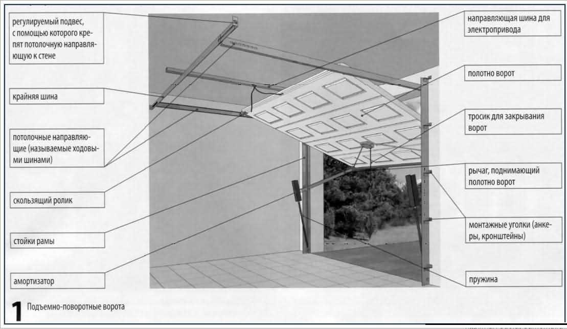 Ворота подъемные в гараж из профнастила своими руками