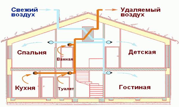 Каркасный дом вентиляция своими руками пошаговая инструкция 132