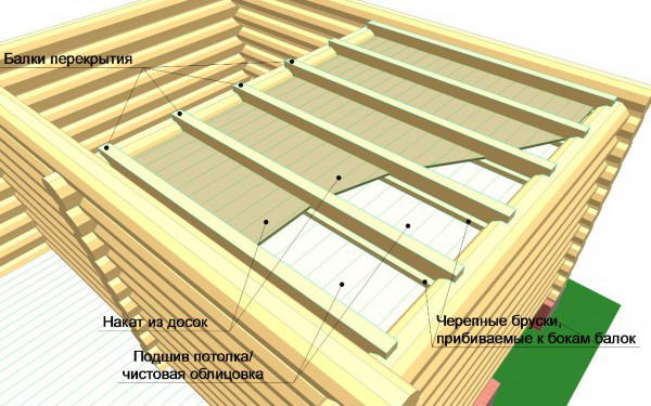 Как сделать перекрытие дома по деревянным балкам