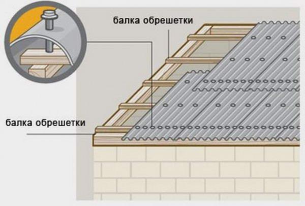 Как сделать крышу  из шифера