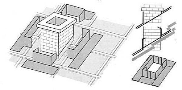 Как сделать трубу на крыше чтобы не бежала 823