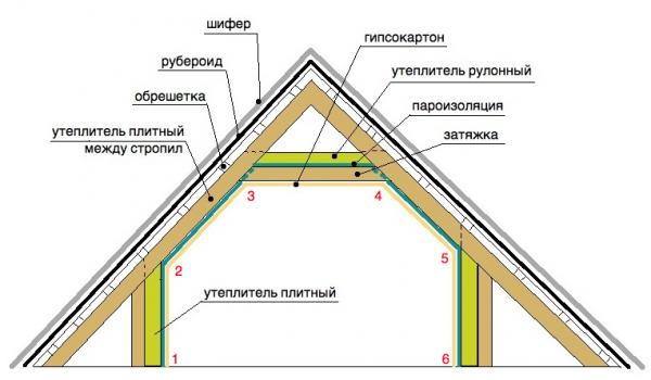 Как правильно сделать крышу мансардного дома 529