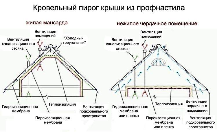 Монтаж профнастила на мансардную крышу своими руками 92