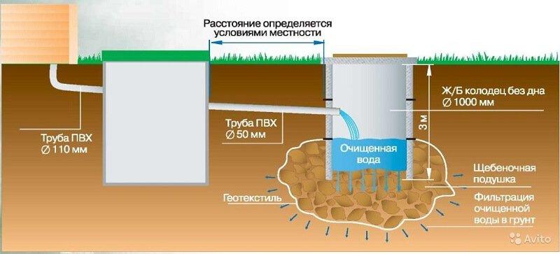 Схема канализации на даче своими руками схема