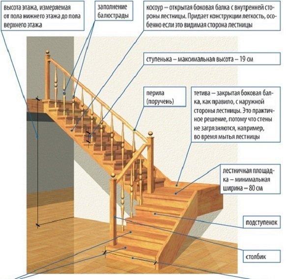 Лестницы в частном доме своими руками расчет 363