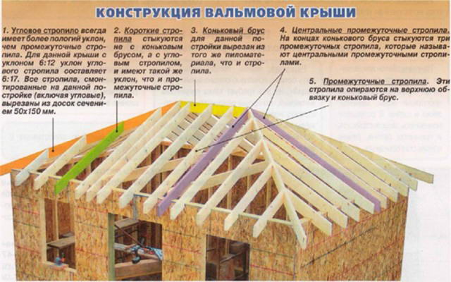 устройство монтаж четырёхскатной крыши интервалов универсальный метод