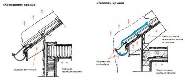Водосточные системы металлические монтаж своими руками 11