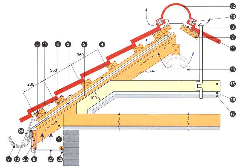 Схема монтажа крыши под металлочерепицу своими руками 16