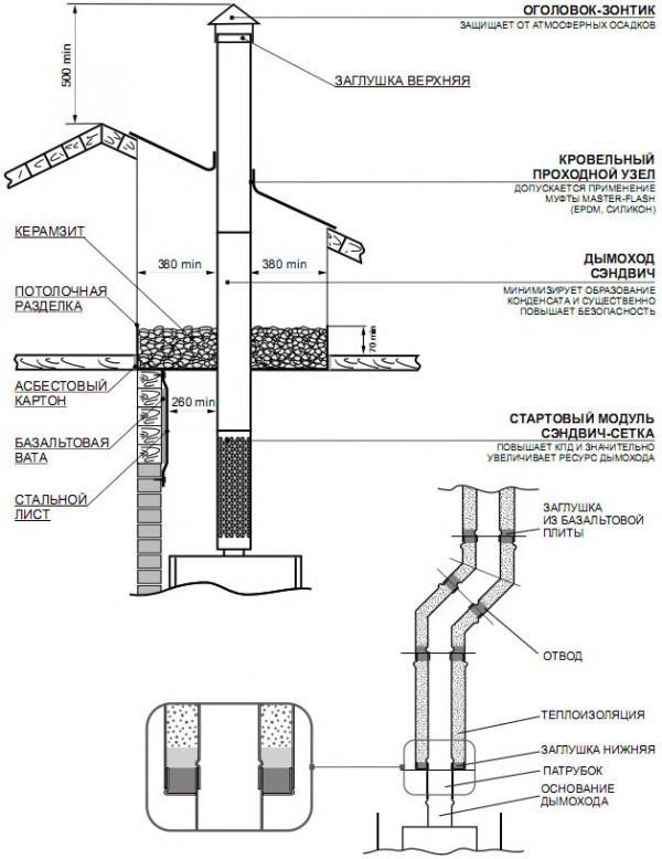 ст-сть установки сэндвич-труб из нерж.стали d-500мм.для модульных котельных