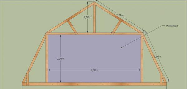 Как правильно сделать крышу мансардного дома 936