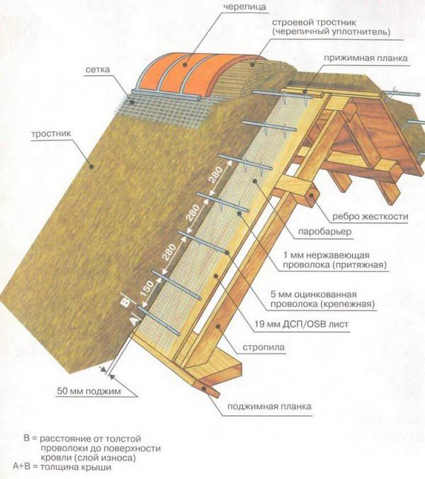 Утеплённая крыша дома своими руками 6