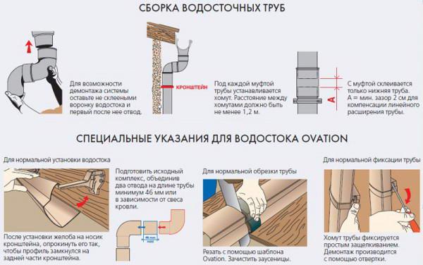 Как самому сделать водостоки для крыши своими руками 76