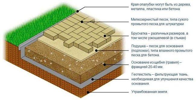 Как выложить тротуарную плитку на даче своими руками 58