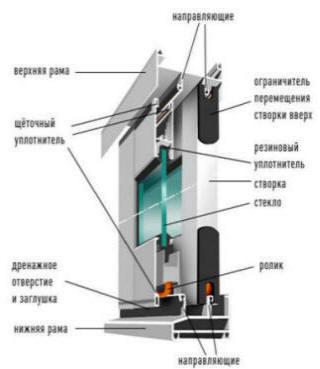 Раздвижные балконные окна: как установить систему.