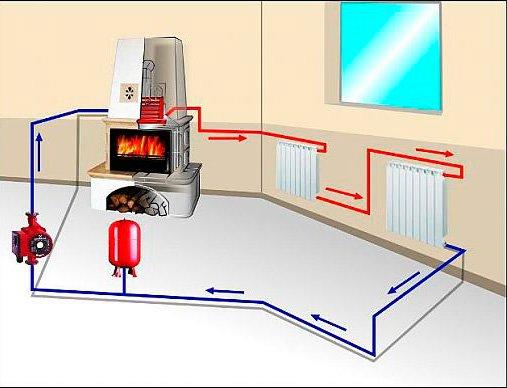 Что такое водяное отопление в частном доме своими руками 195