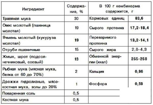 Рецепты комбикорма для кроликов своими руками 359