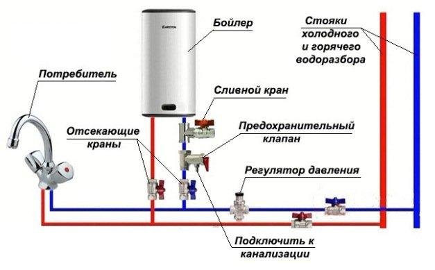 Установка водонагревателя накопительного схема4