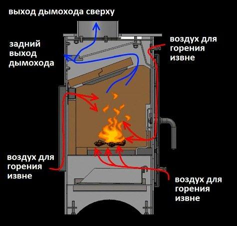 Как сделать длительное горение в печи 947