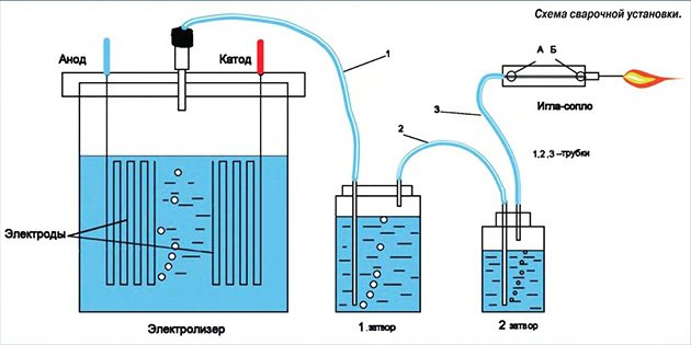 Водородное отопление дома своими руками фото