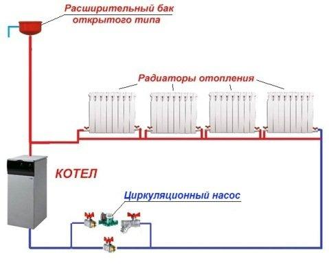Відкрита система опалення з циркуляційним насосом: схема, монтаж, котли Утеплення