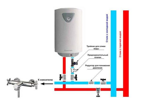 Установка накопительного электрического водонагревателя своими руками 6