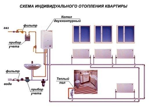 Схема газового отопления с двухконтурным котлом частного дома