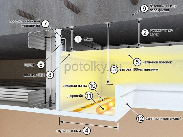 Как сделать подсветку для потолка из гипсокартона
