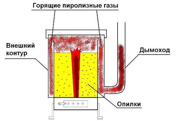 Как изготовить печку на опилках своими руками