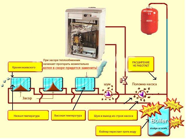 Схема подключения при промывке и опрессовке