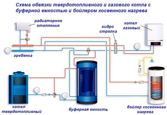 підключення газових схема котлів