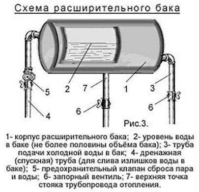 расширительных бачков схема