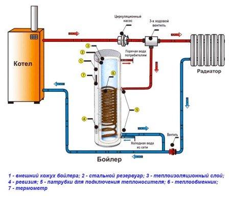 Схемы отопления с двухконтурным котлом, обвязка своими руками