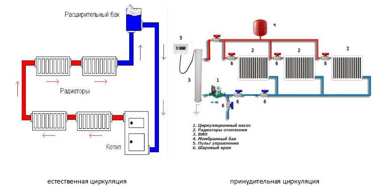 Схема системы отопления в частном одноэтажном доме своими руками 482