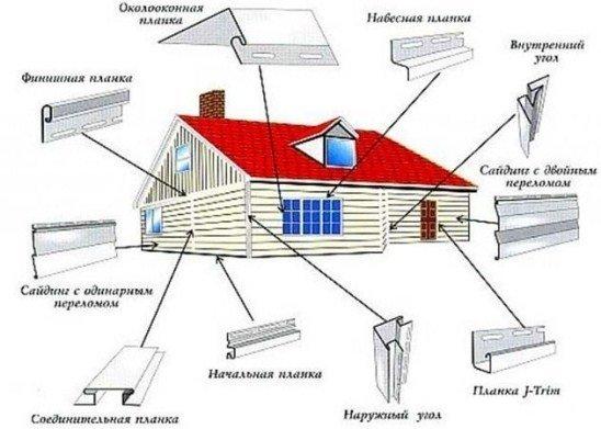 Обшить дом сайдингом своими руками пошаговая инструкция с фото