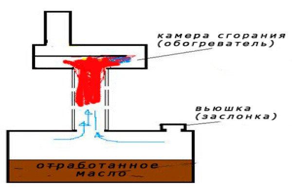 Печь капельница на солярке своими руками
