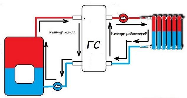 Водонапорные системы с термодегидратационным режимом