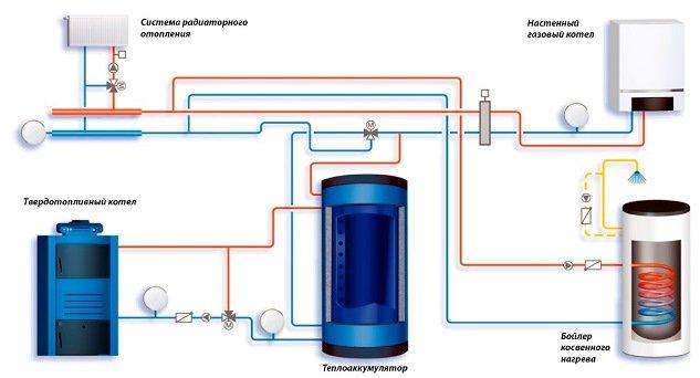 и подключение газового схема твердотопливного котлов