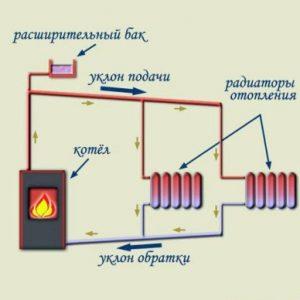 Самотечная система опалення з природною циркуляцією: схема однотрубної і двотрубної системи для приватного будинку