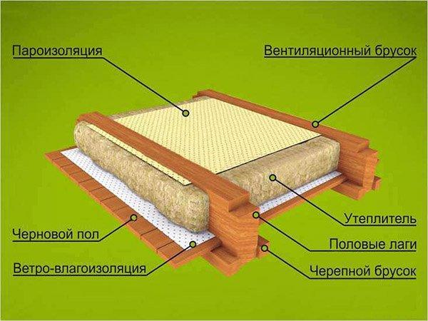 Делаем пол в деревянном доме с утеплением своими руками 96