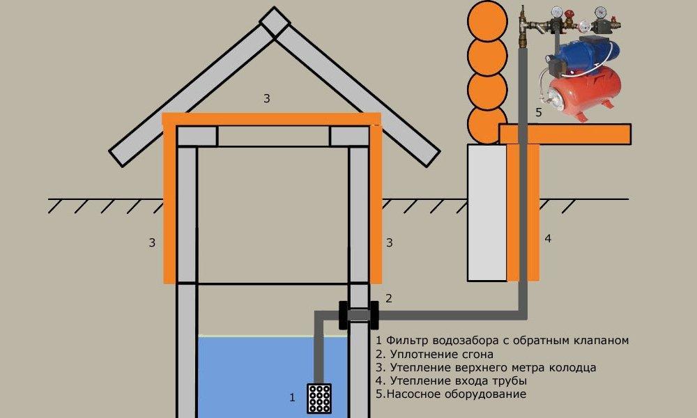 Водопровод в частном доме из колодца своими руками видео