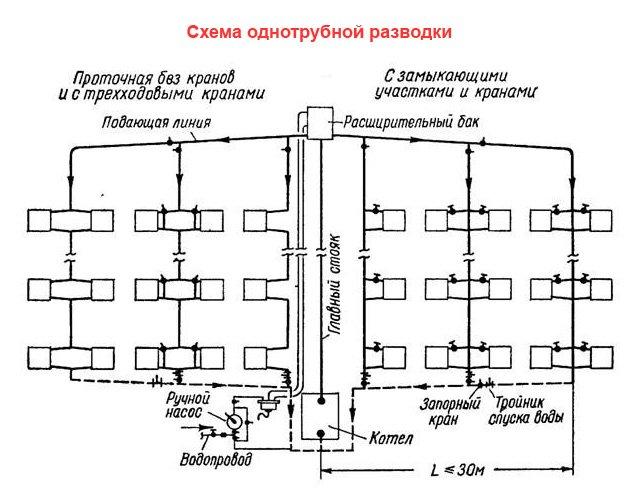 Схемы отопления в многоэтажке