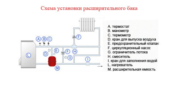 Установка мембранного расширительного бака для отопления схема установки