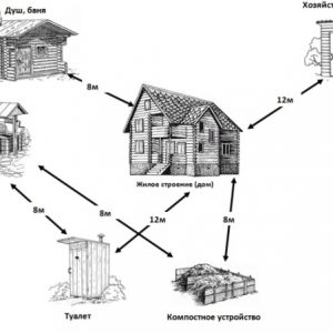 Туалет для дачі своїми руками: покрокова інструкція, креслення і розміри