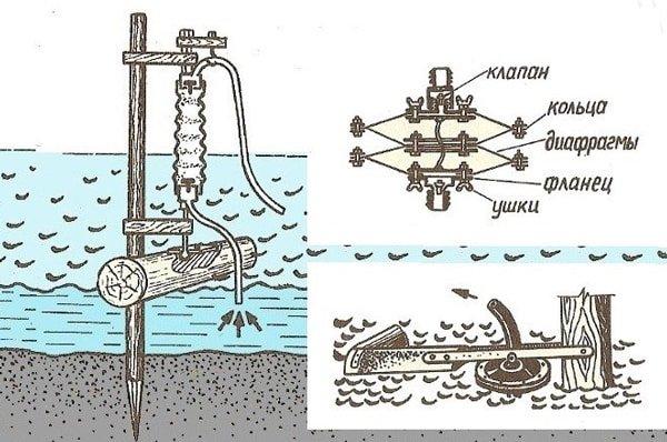 Как сделать насос из трубы