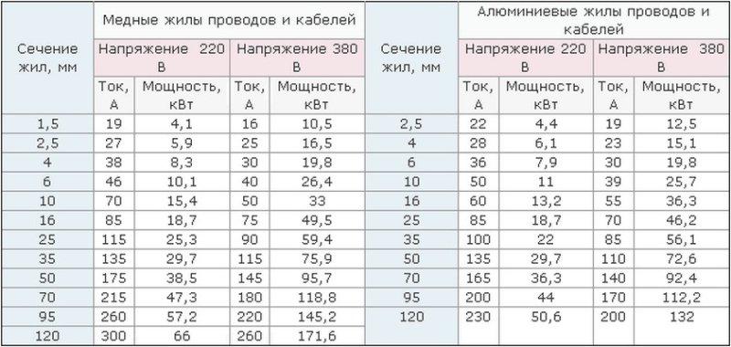 таблица длина масса диаметр медной проволоки Народные приметы говорят