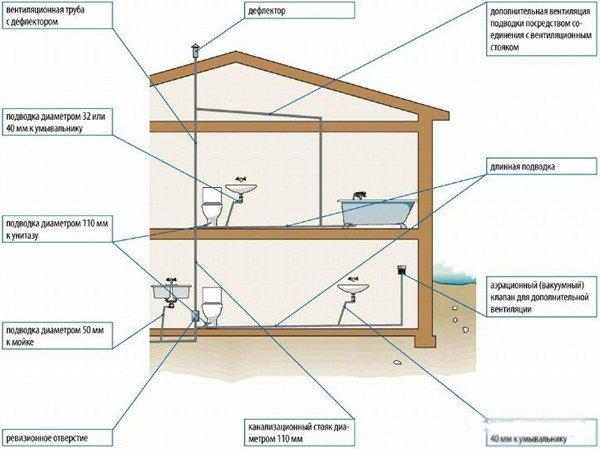 Вентиляция на даче своими руками схема с выходом 4