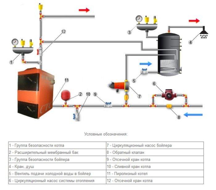 Обвязка газового котла отопления с бойлером косвенного нагрева схема