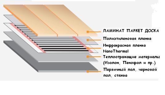 Теплый пол под ламинат на бетонный пол своими руками на балконе 45